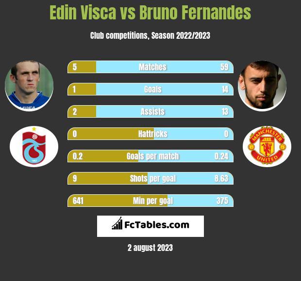 Edin Visća vs Bruno Fernandes h2h player stats