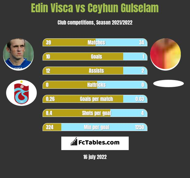 Edin Visca vs Ceyhun Gulselam infographic