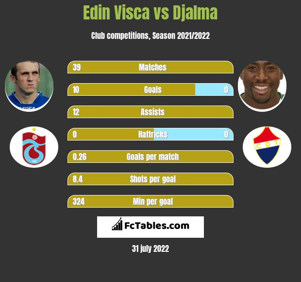 Edin Visca vs Djalma infographic