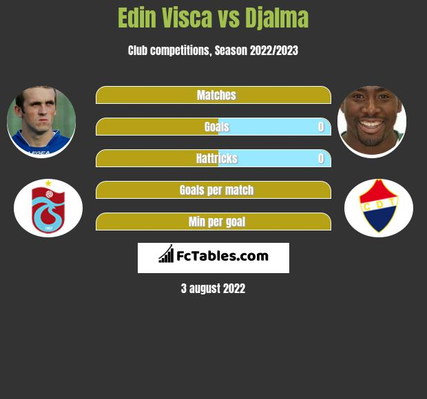 Edin Visca infographic statistics for Alanyaspor
