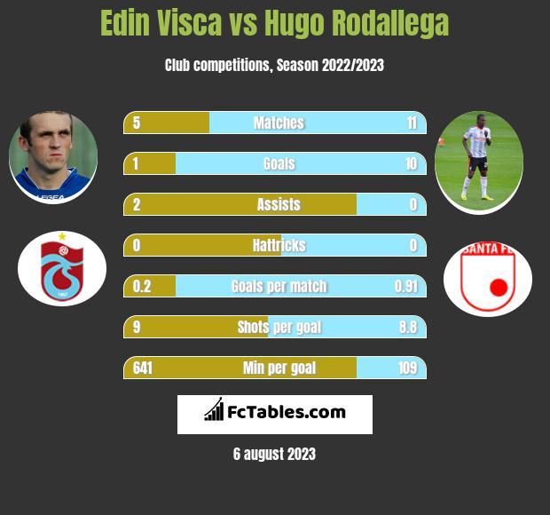 Edin Visca vs Hugo Rodallega h2h player stats