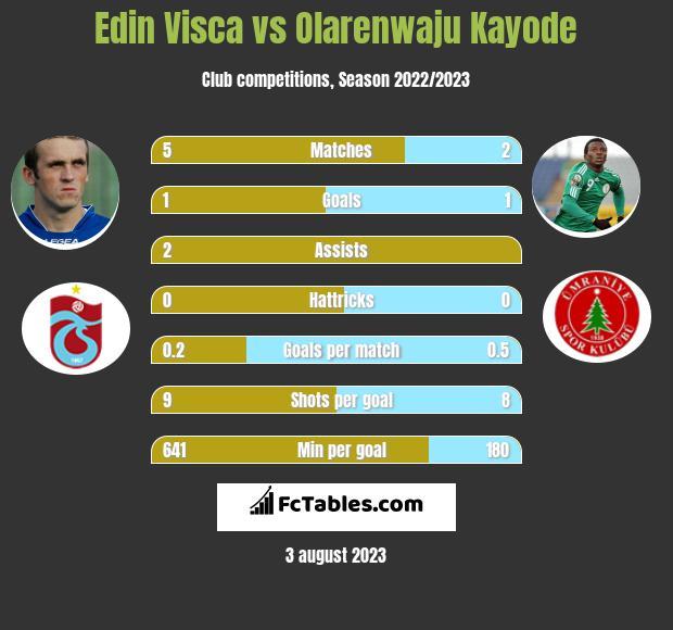 Edin Visca vs Olarenwaju Kayode h2h player stats