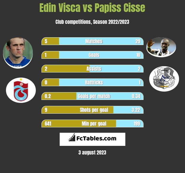 Edin Visca vs Papiss Cisse infographic
