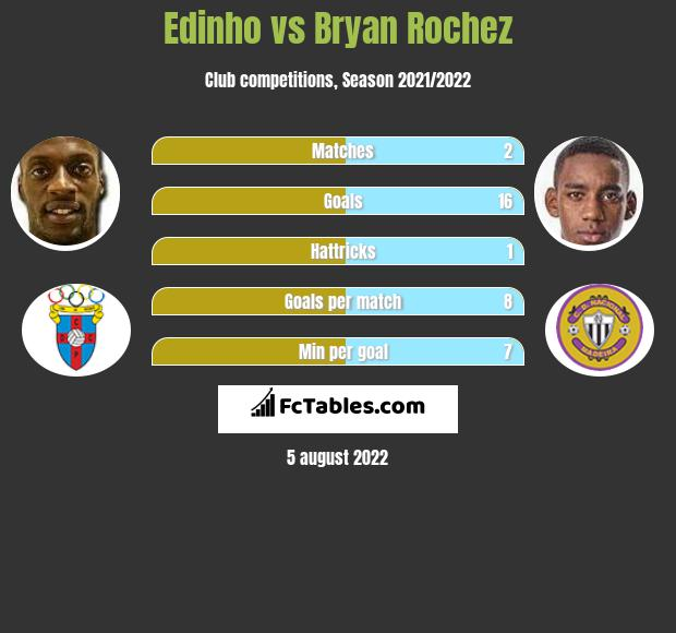 Edinho vs Bryan Rochez h2h player stats