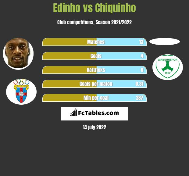 Edinho vs Chiquinho h2h player stats