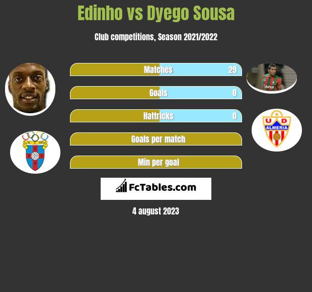 Edinho vs Dyego Sousa h2h player stats