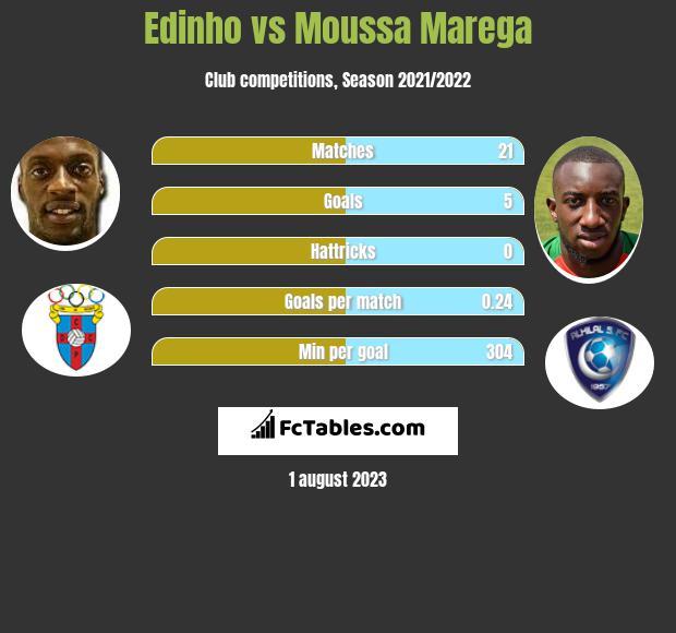 Edinho vs Moussa Marega h2h player stats