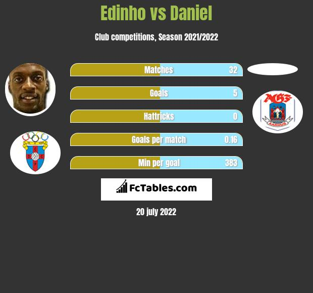 Edinho vs Daniel h2h player stats