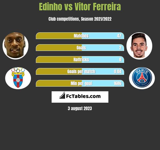 Edinho vs Vitor Ferreira h2h player stats