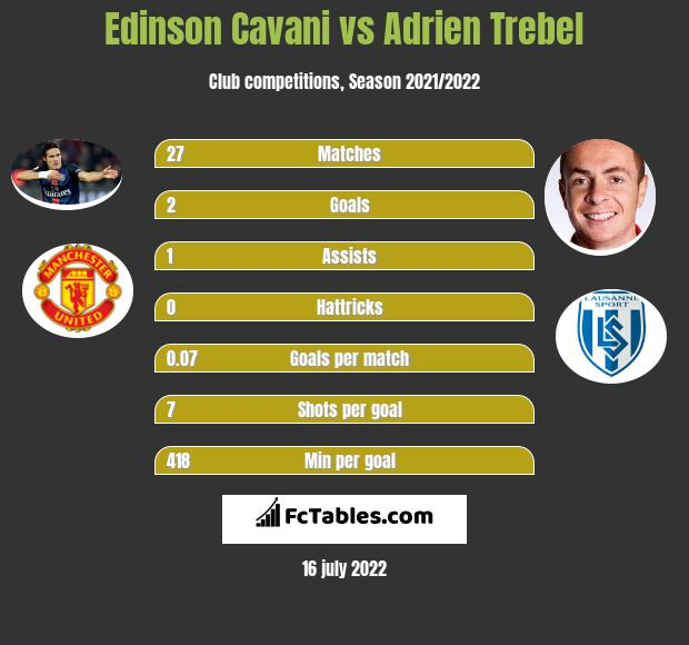Edinson Cavani vs Adrien Trebel