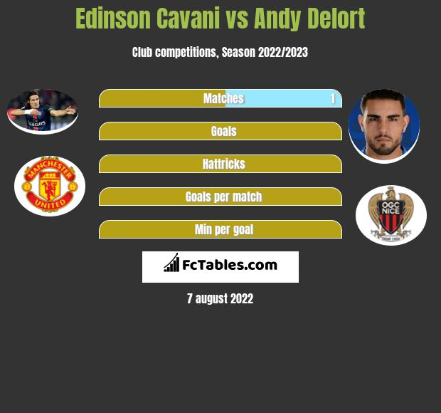 Edinson Cavani vs Andy Delort infographic