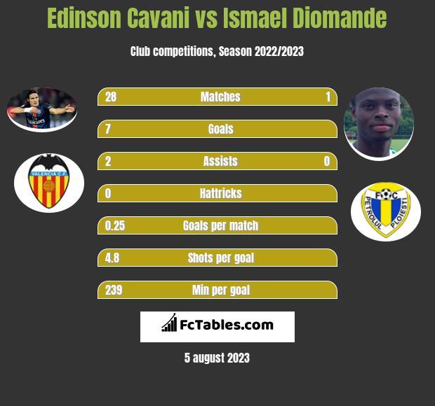 Edinson Cavani vs Ismael Diomande h2h player stats