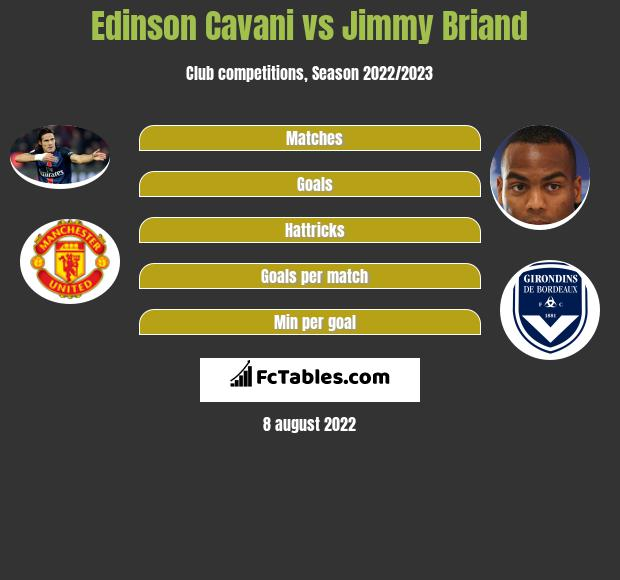 Edinson Cavani vs Jimmy Briand h2h player stats