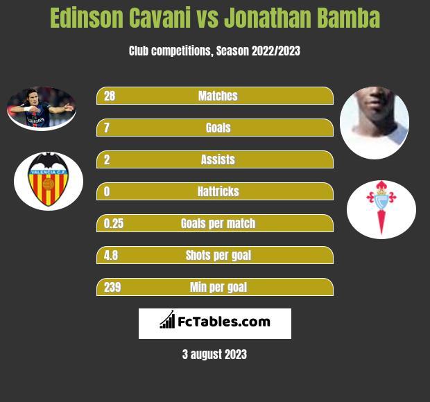 Edinson Cavani vs Jonathan Bamba