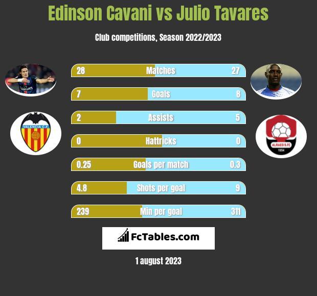 Edinson Cavani vs Julio Tavares infographic