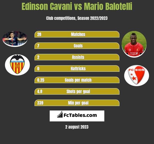 Edinson Cavani vs Mario Balotelli