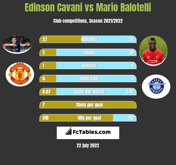Edinson Cavani vs Mario Balotelli h2h player stats