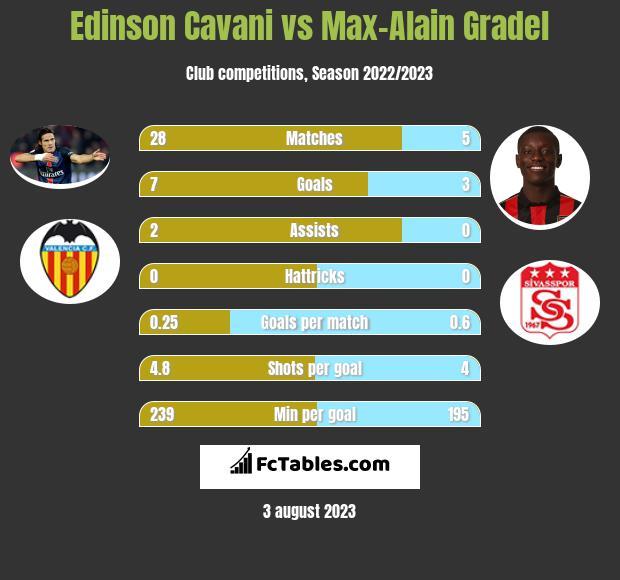 Edinson Cavani vs Max-Alain Gradel infographic