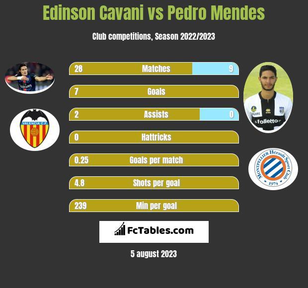 Edinson Cavani vs Pedro Mendes h2h player stats