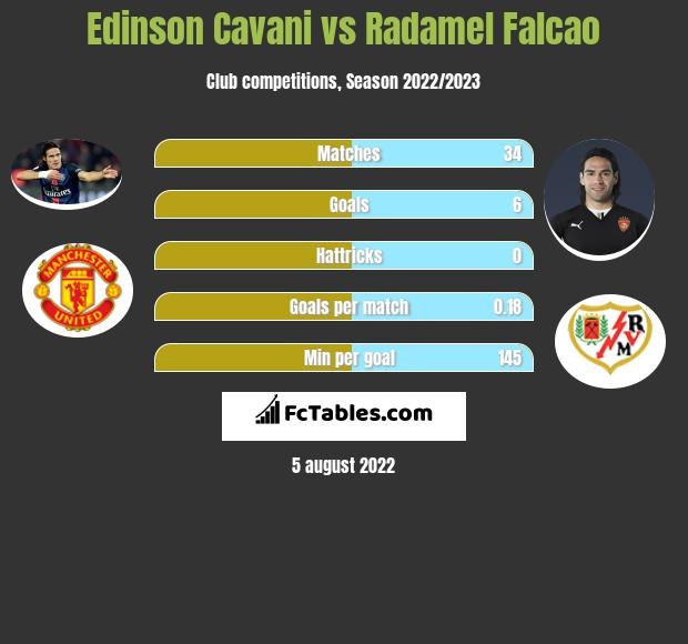 Edinson Cavani vs Radamel Falcao infographic