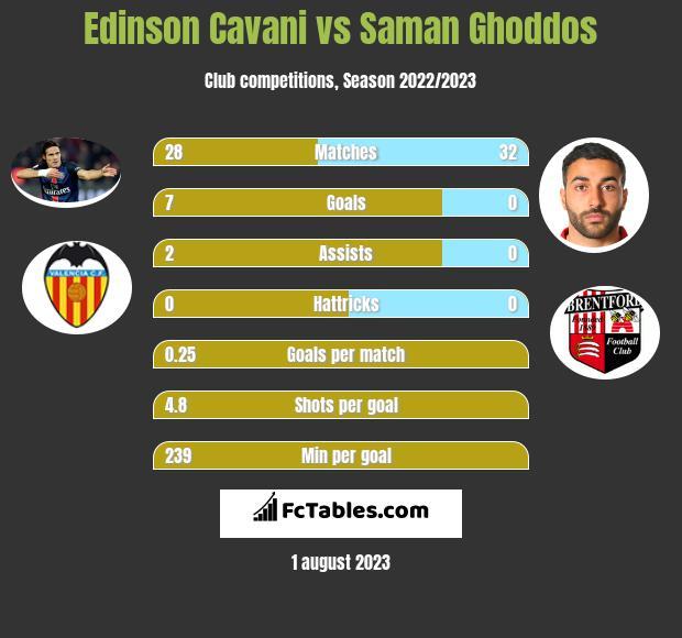 Edinson Cavani vs Saman Ghoddos infographic