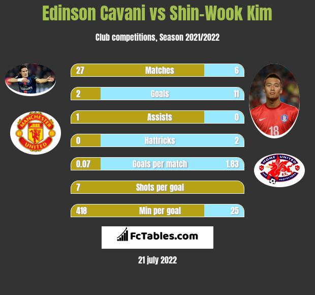 Edinson Cavani vs Shin-Wook Kim h2h player stats