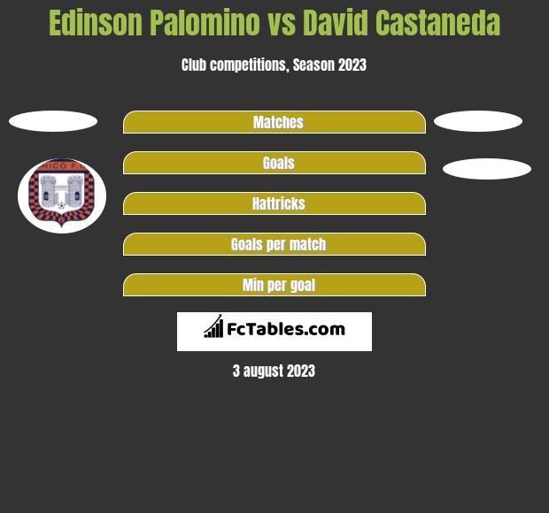 Edinson Palomino vs David Castaneda h2h player stats