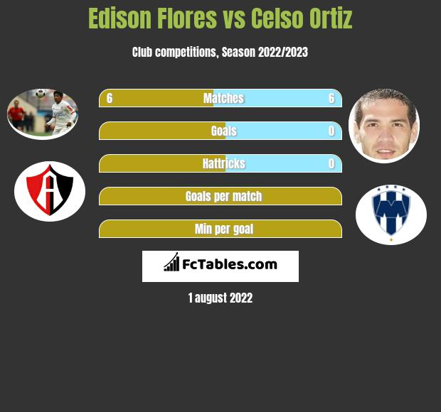Edison Flores vs Celso Ortiz infographic