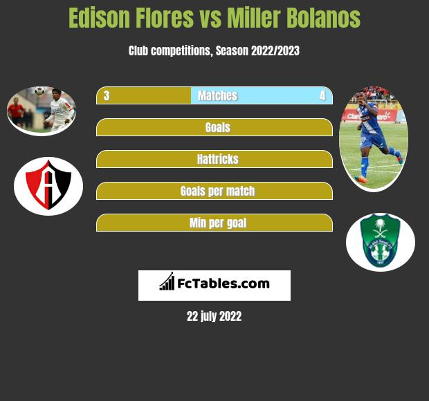 Edison Flores vs Miller Bolanos infographic