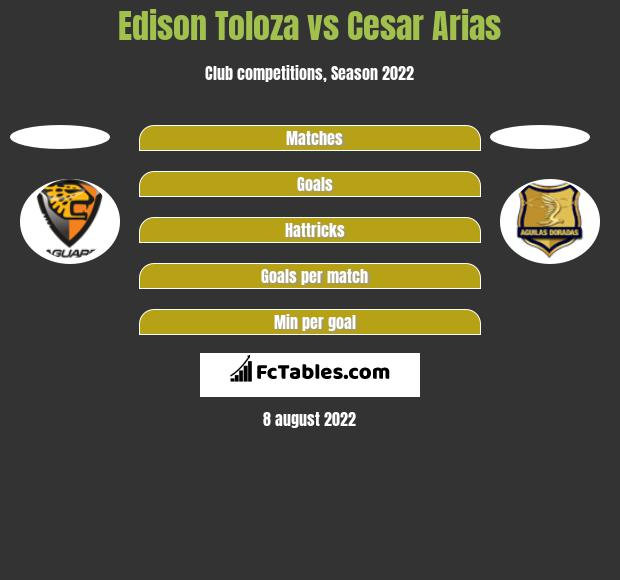 Edison Toloza vs Cesar Arias h2h player stats