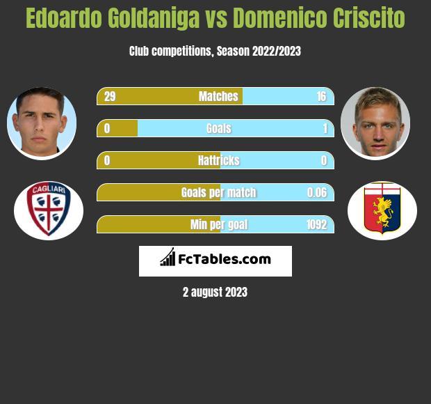 Edoardo Goldaniga vs Domenico Criscito infographic