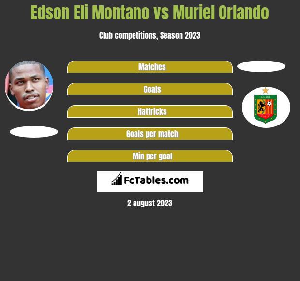 Edson Eli Montano vs Muriel Orlando h2h player stats