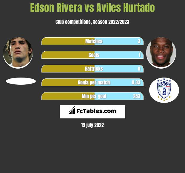 Edson Rivera vs Aviles Hurtado infographic