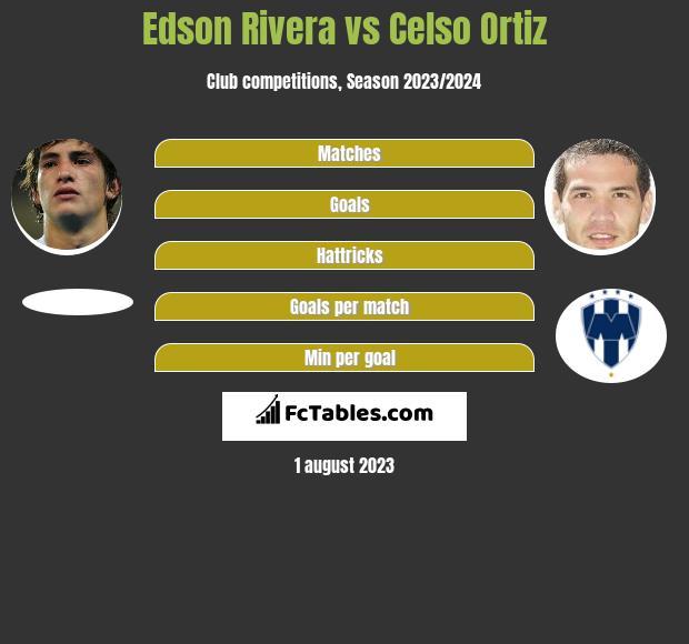 Edson Rivera vs Celso Ortiz infographic