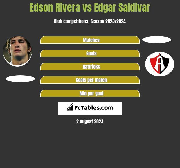 Edson Rivera vs Edgar Saldivar infographic