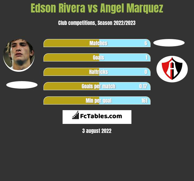 Edson Rivera infographic statistics for Atlas