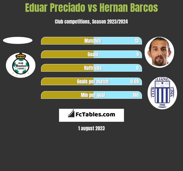Eduar Preciado vs Hernan Barcos h2h player stats