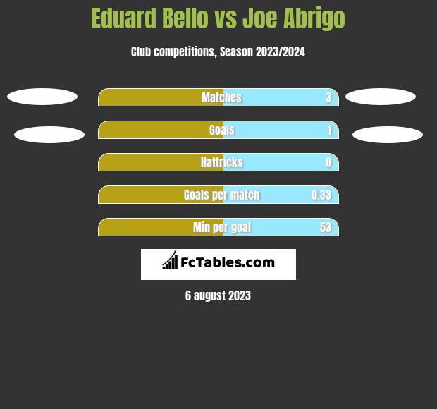 Eduard Bello vs Joe Abrigo h2h player stats
