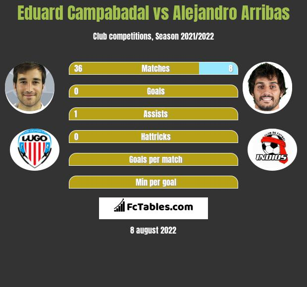 Eduard Campabadal infographic statistics for Real Oviedo