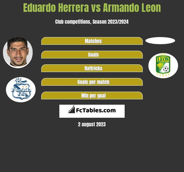 Eduardo Herrera vs Armando Leon infographic