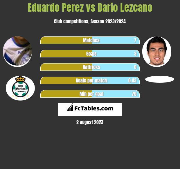 Eduardo Perez vs Dario Lezcano infographic