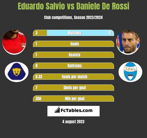 Eduardo Salvio vs Daniele De Rossi infographic