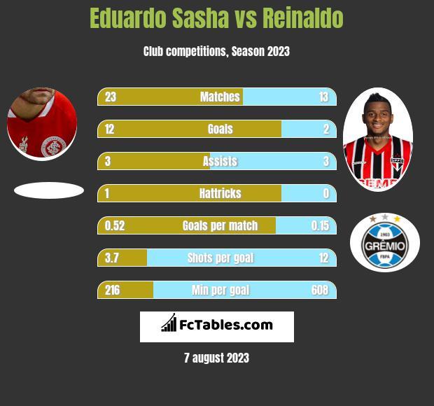 Eduardo Sasha vs Reinaldo h2h player stats