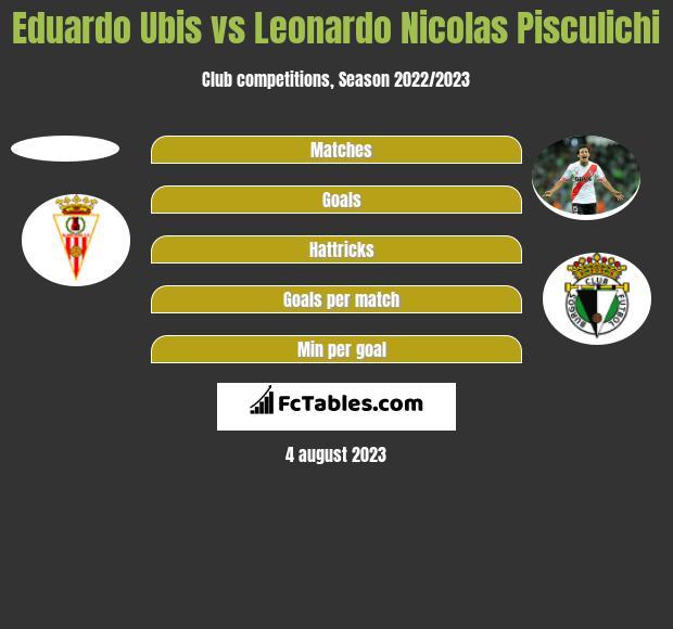 Eduardo Ubis vs Leonardo Nicolas Pisculichi h2h player stats