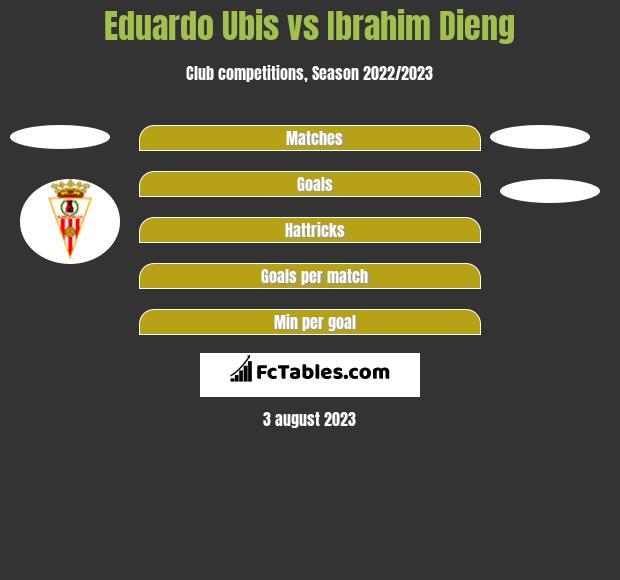 Eduardo Ubis vs Ibrahim Dieng h2h player stats