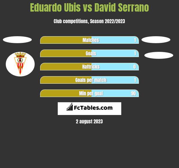 Eduardo Ubis vs David Serrano h2h player stats