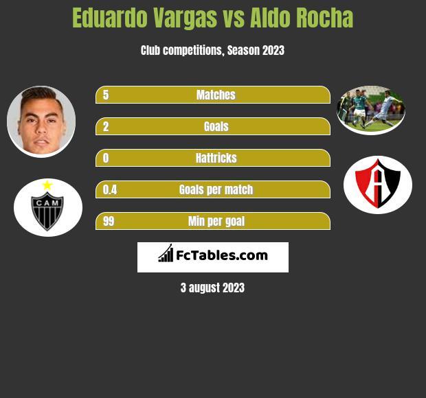Eduardo Vargas vs Aldo Rocha infographic