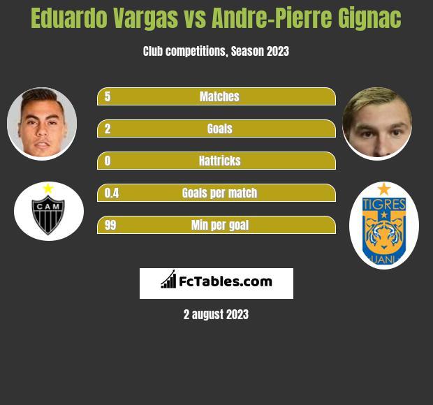 Eduardo Vargas vs Andre-Pierre Gignac infographic