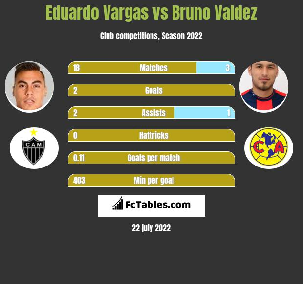 Eduardo Vargas vs Bruno Valdez infographic
