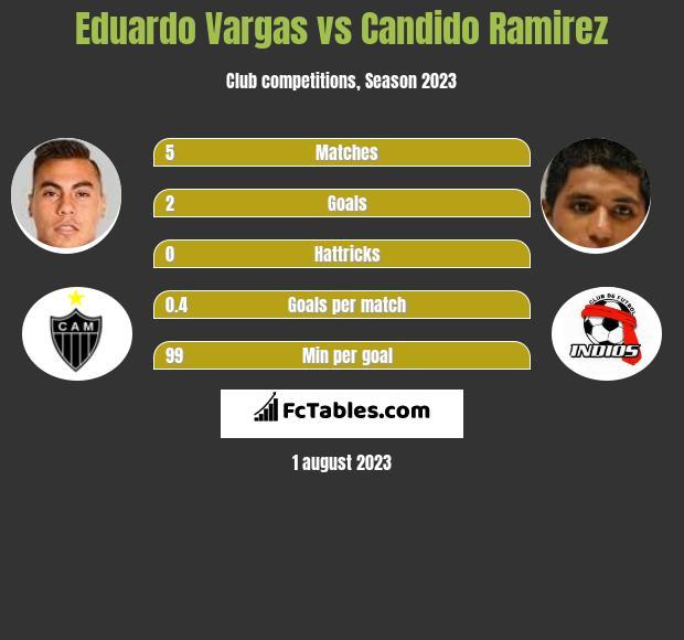 Eduardo Vargas vs Candido Ramirez infographic